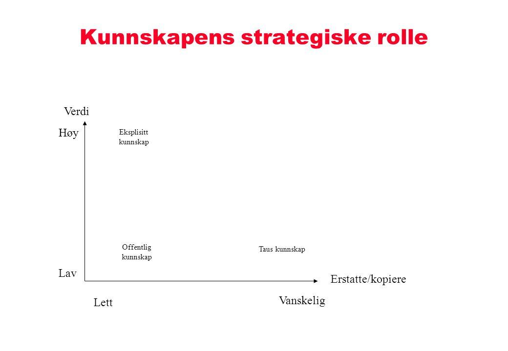 Kunnskapens strategiske rolle