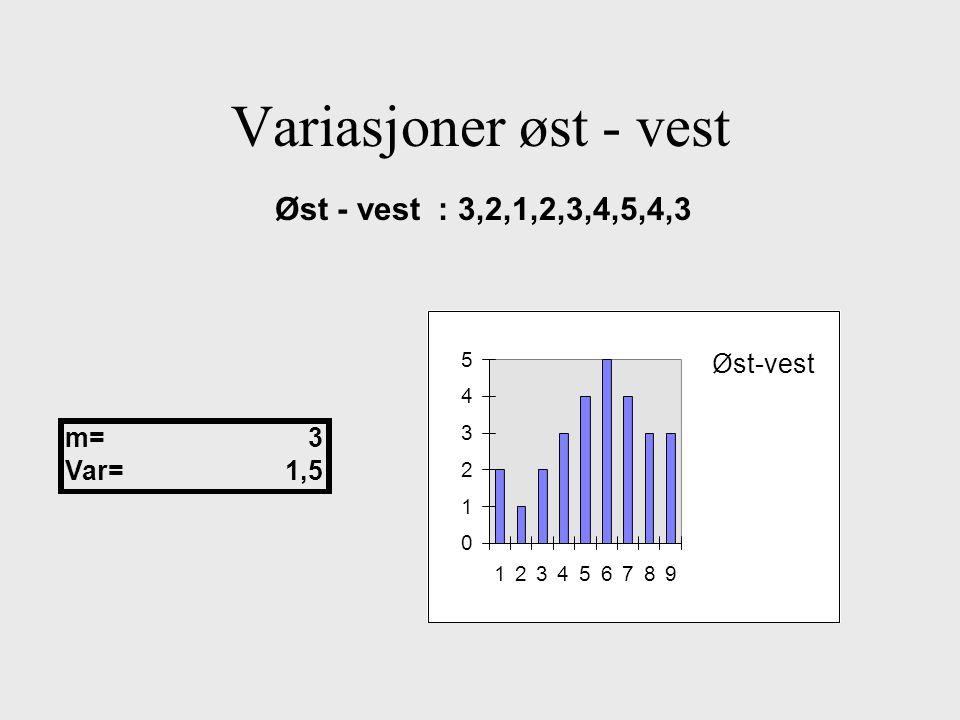 Variasjoner øst - vest Øst - vest : 3,2,1,2,3,4,5,4,3 Øst-vest m= 3
