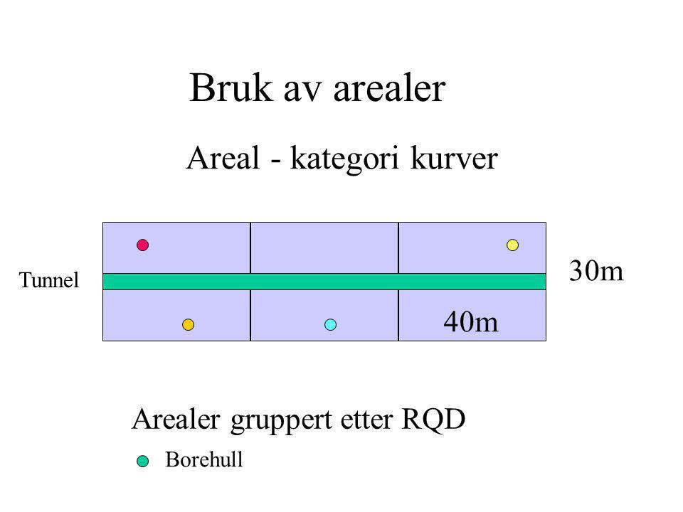 Areal - kategori kurver