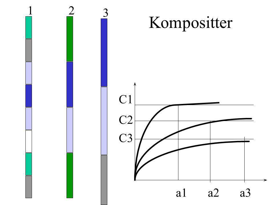 1 2 3 Kompositter C1 a1 C2 a2 C3 a3