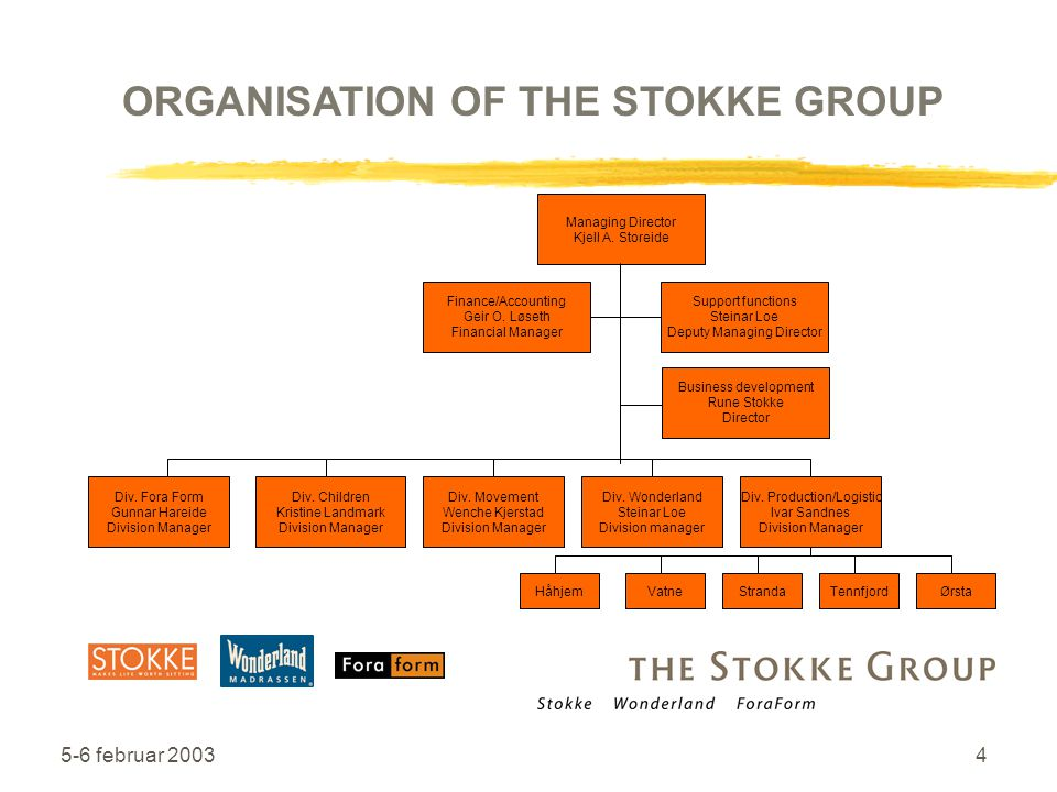 ORGANISATION OF THE STOKKE GROUP