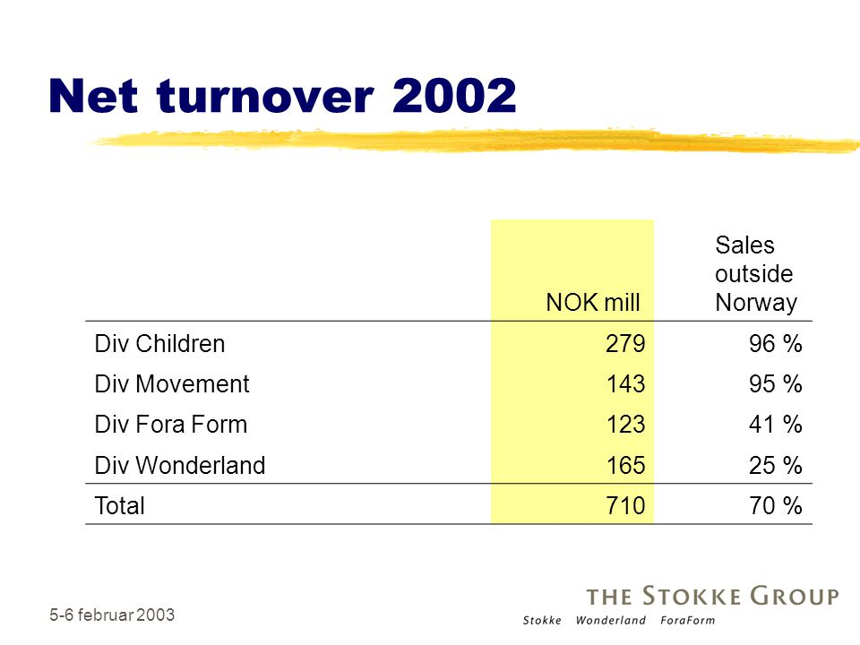 Net turnover 2002 NOK mill Sales outside Norway Div Children 279 96 %