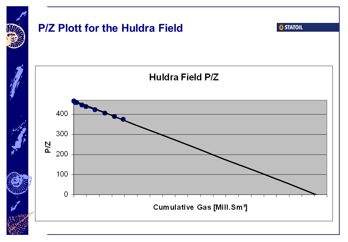 P/Z Plott for the Huldra Field