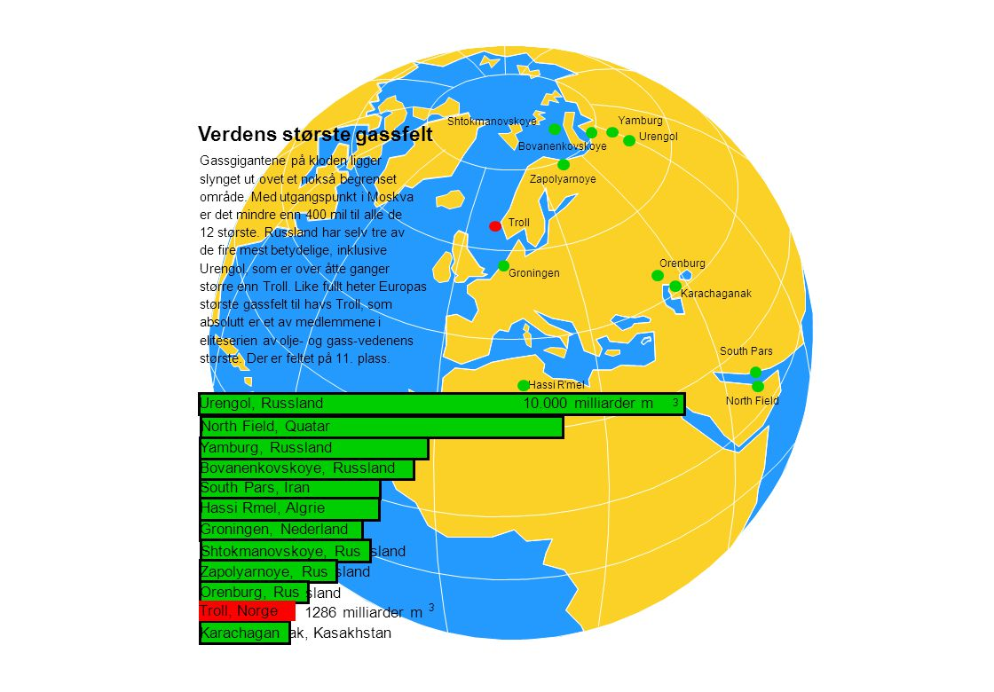 Verdens største gassfelt