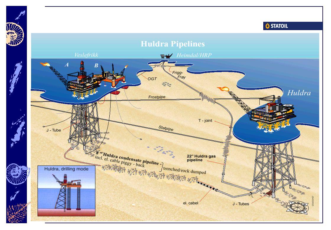 145 km gassrørledning 16 km kondensatrørledning