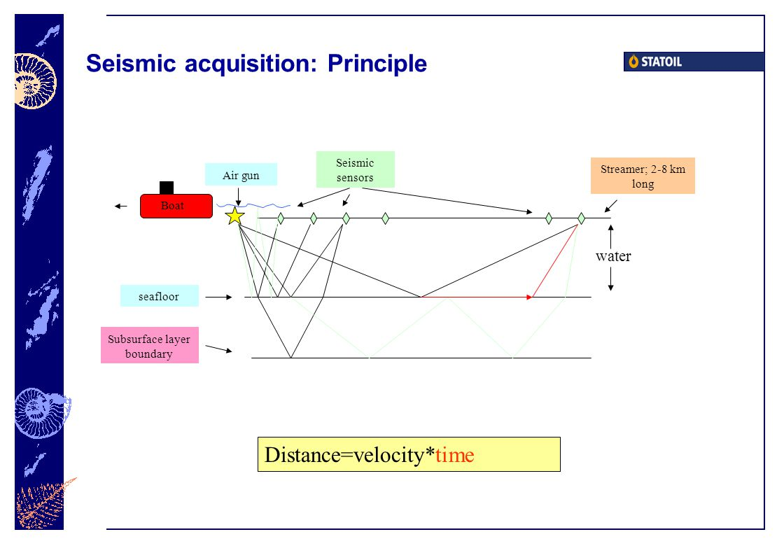 Seismic acquisition: Principle