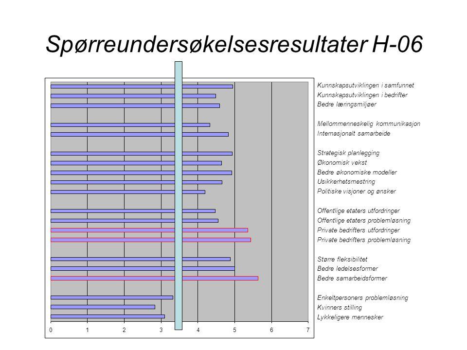 Spørreundersøkelsesresultater H-06