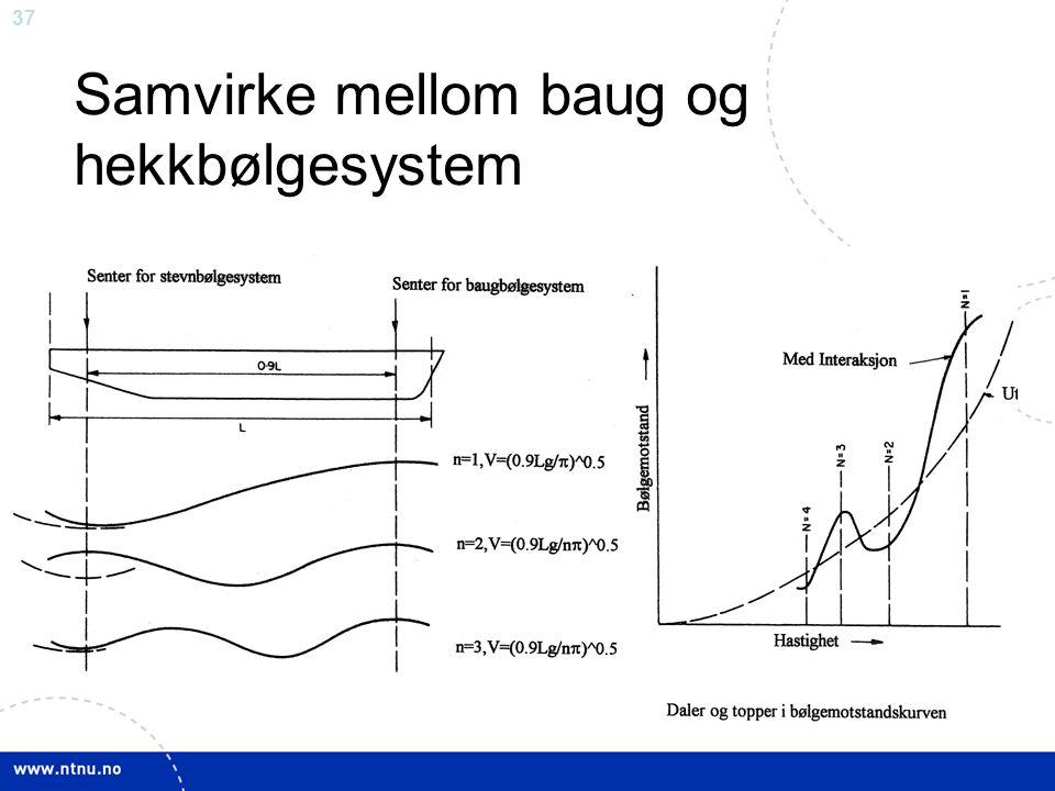 Samvirke mellom baug og hekkbølgesystem