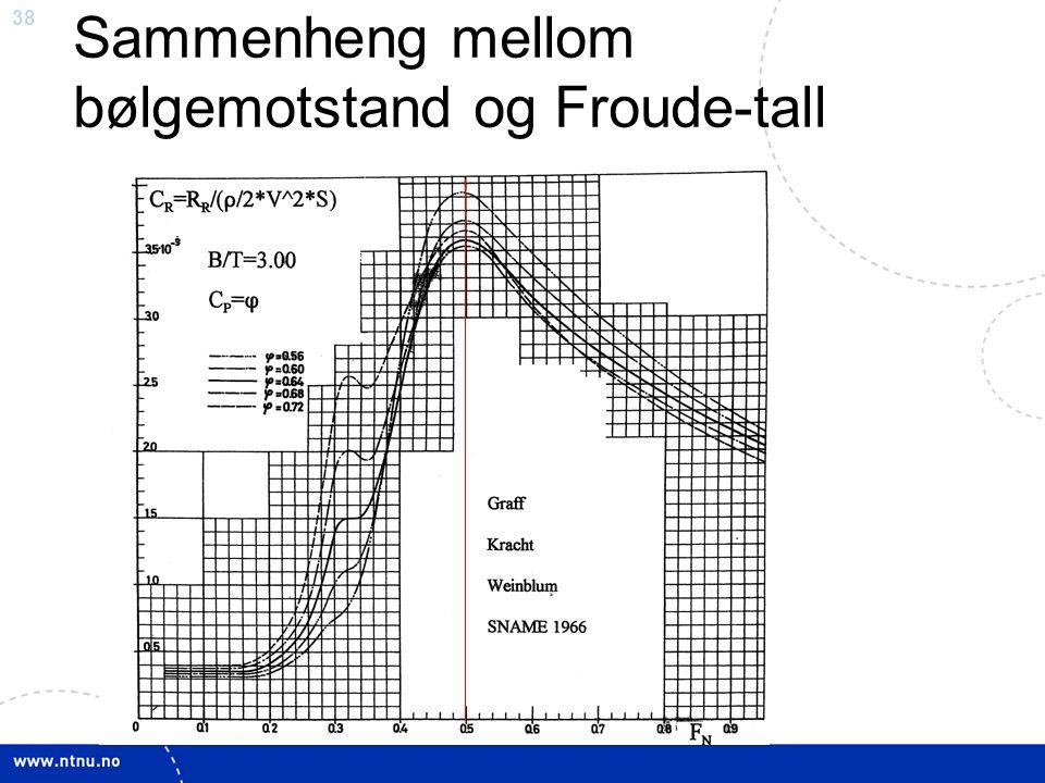 Sammenheng mellom bølgemotstand og Froude-tall