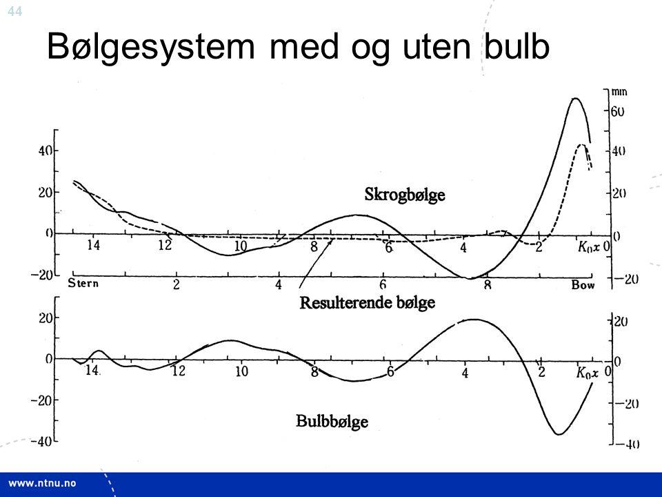 Bølgesystem med og uten bulb