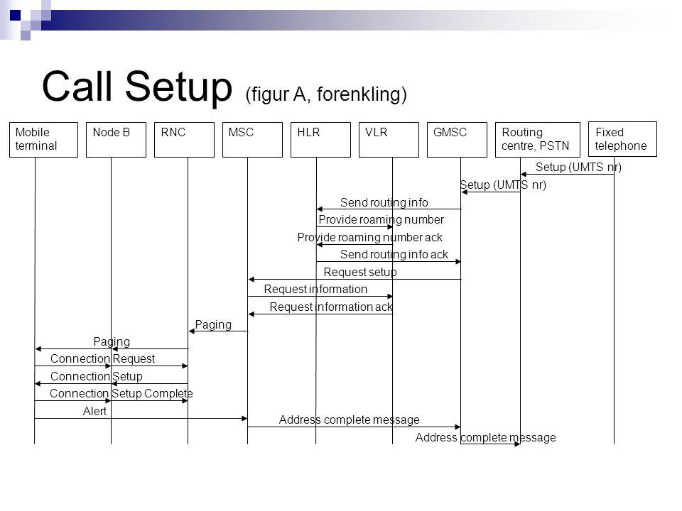 Call Setup (figur A, forenkling)
