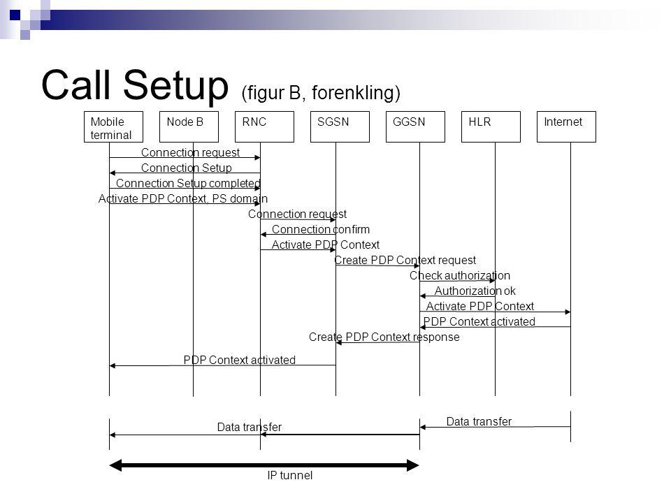 Call Setup (figur B, forenkling)