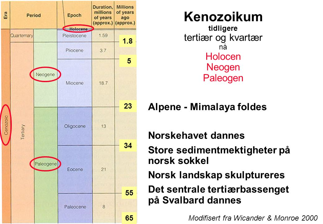 Kenozoikum tidligere tertiær og kvartær nå Holocen Neogen Paleogen