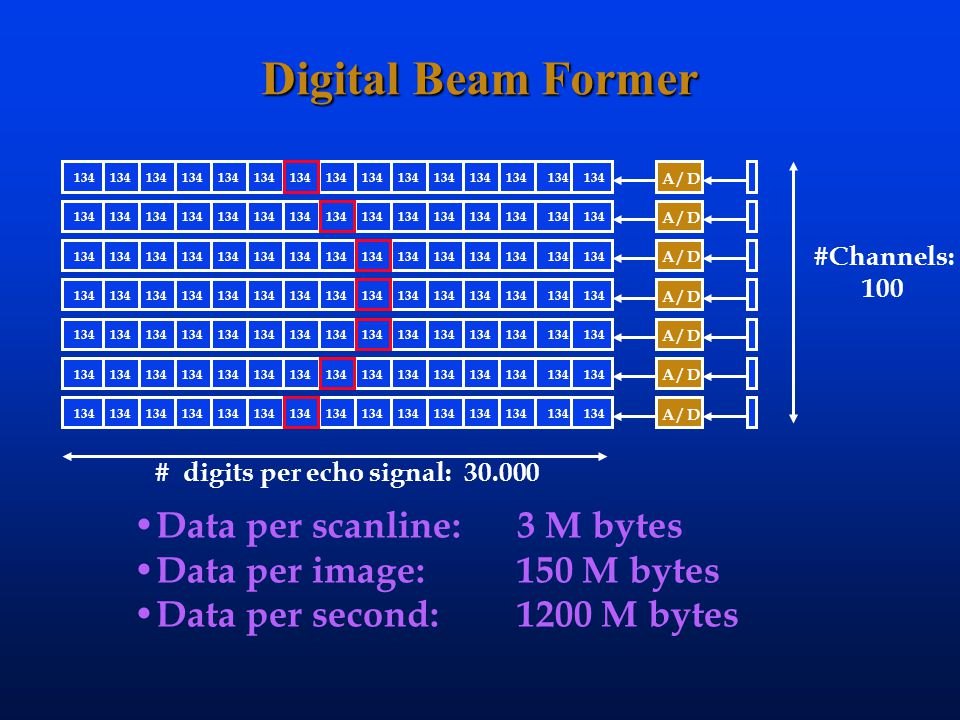 Digital Beam Former Data per scanline: 3 M bytes