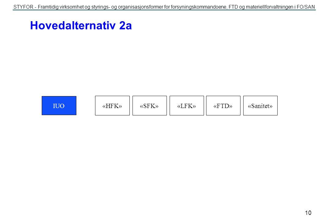 Hovedalternativ 2a IUO «HFK» «SFK» «LFK» «FTD» «Sanitet»