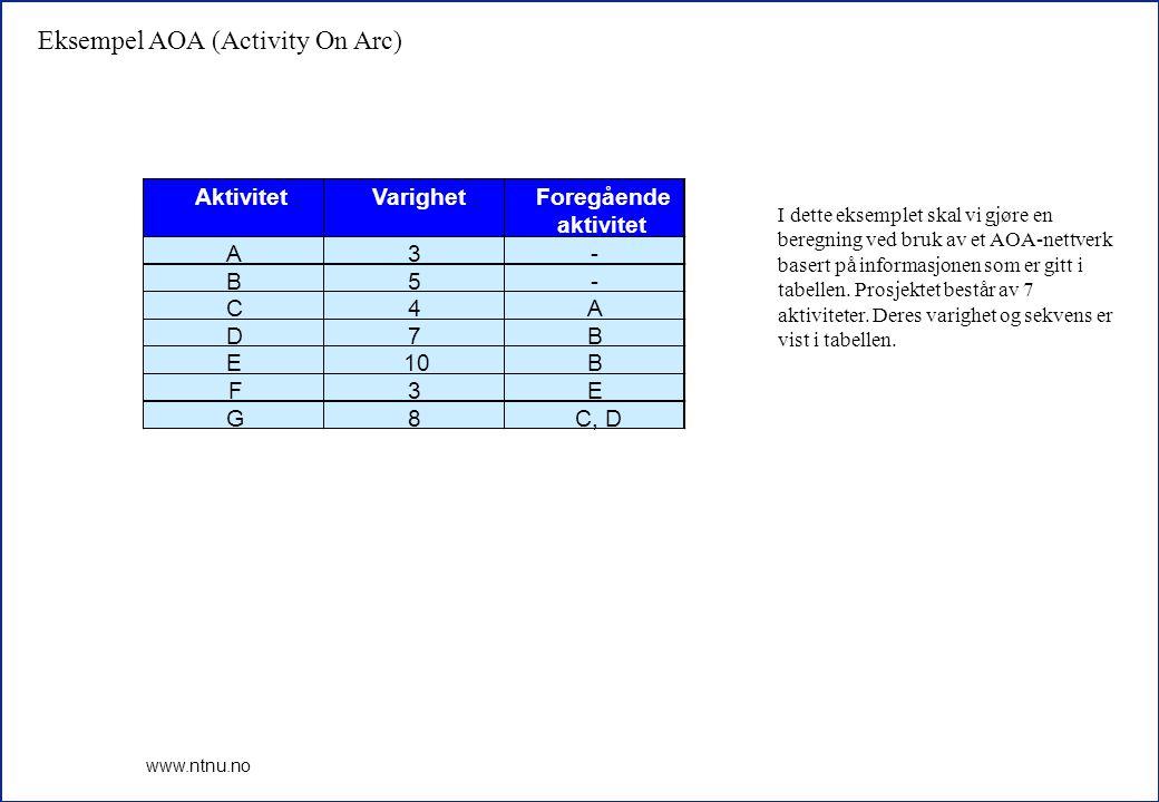 Eksempel AOA (Activity On Arc)