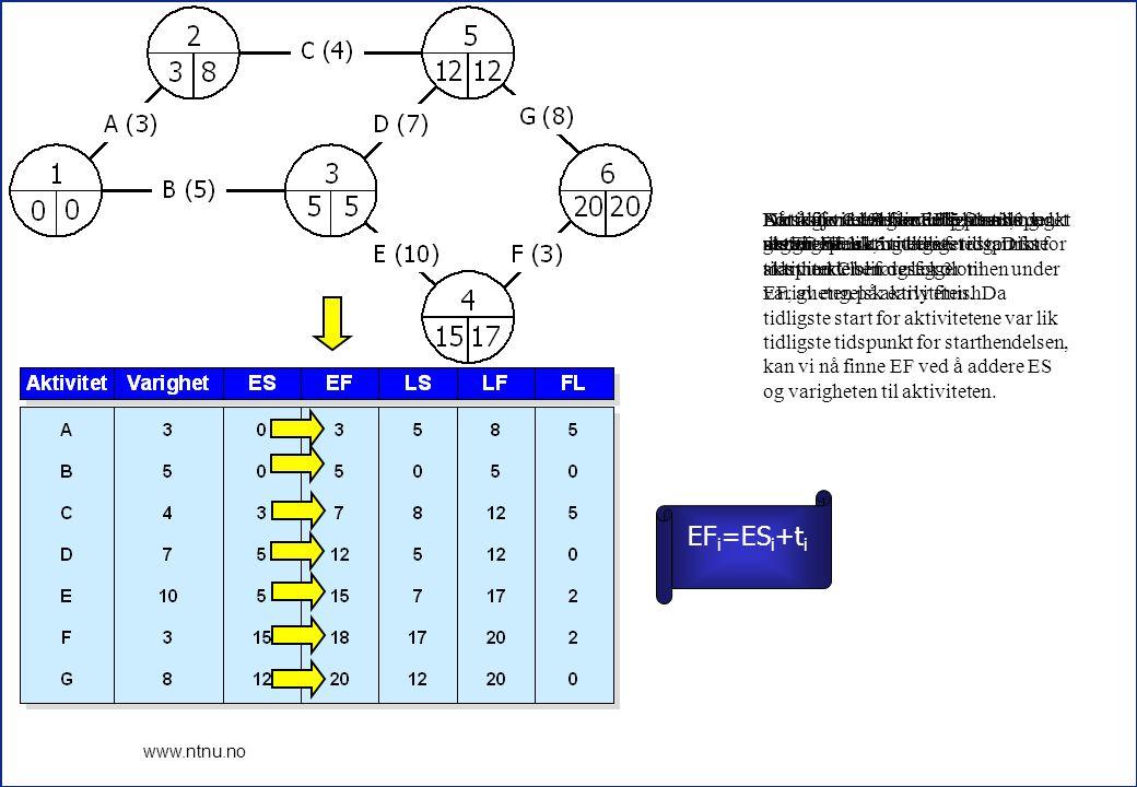 Aktivitet C har hendelse 2 som starthendelse, og tidligste start for aktivitet C blir derfor 3.