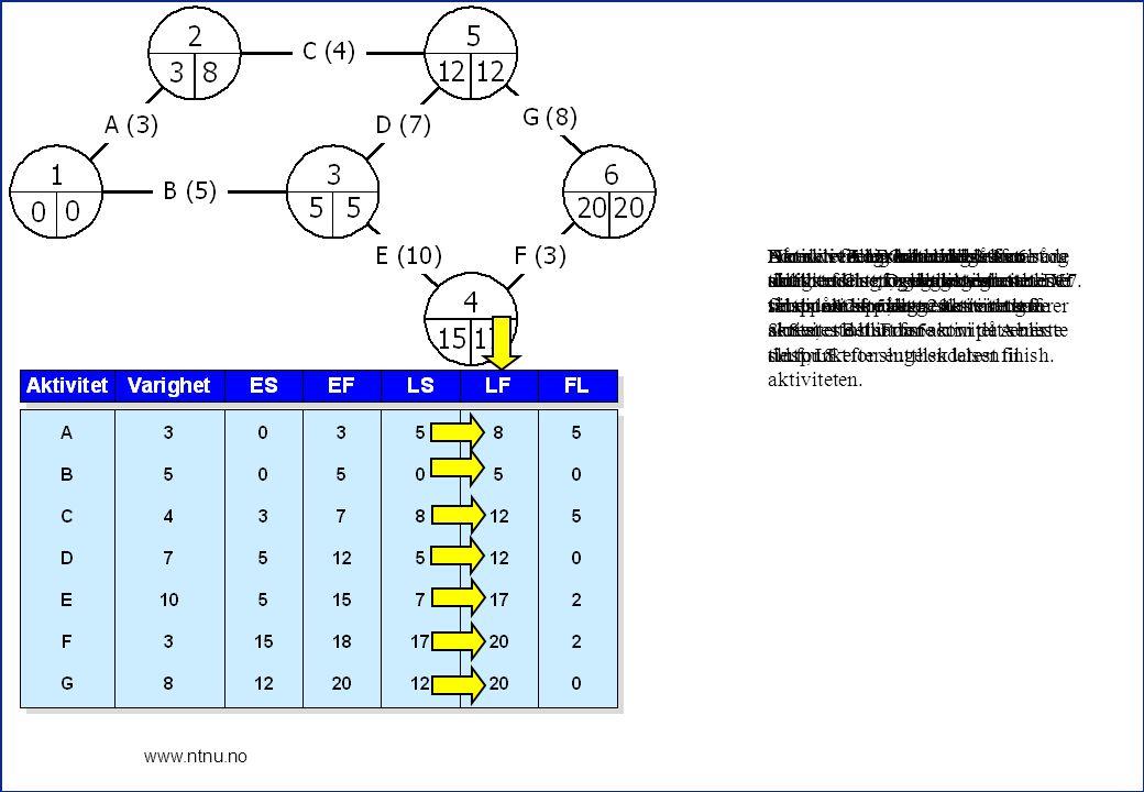 For aktivitet E er hendelse 4 slutthendelsen og seneste slutt blir 17.