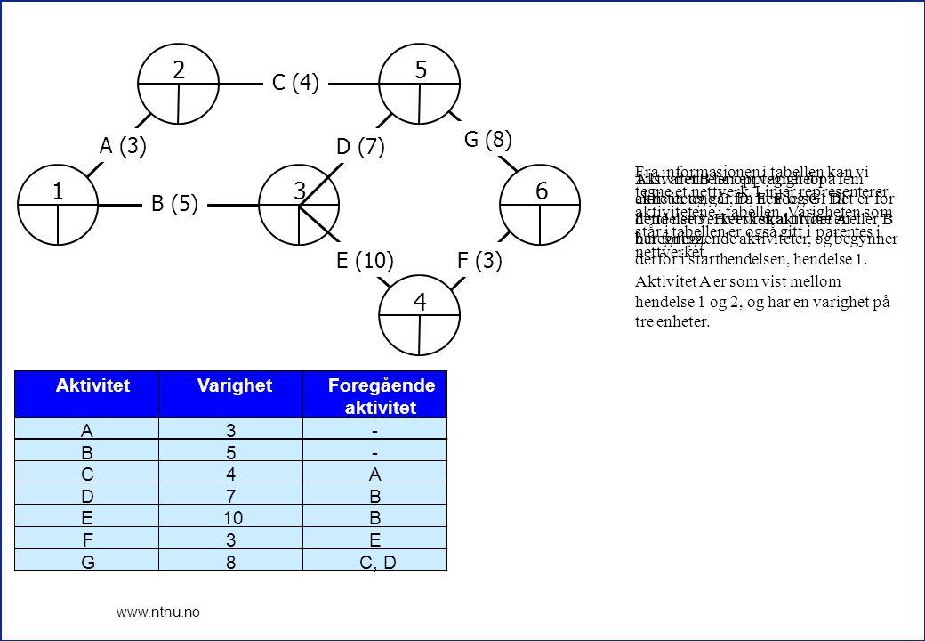 2 4 5 6 1 3 C (4) D (7) E (10) F (3) G (8) A (3) B (5) Aktivitet