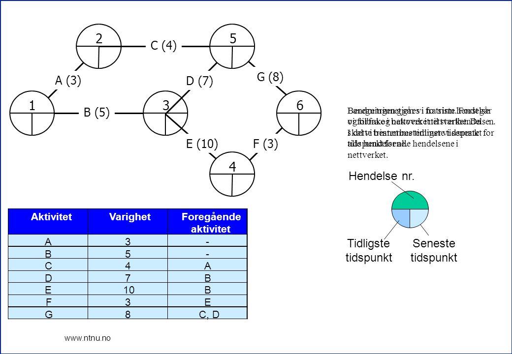 1 2 3 4 5 6 A (3) B (5) C (4) D (7) E (10) F (3) G (8) Hendelse nr.