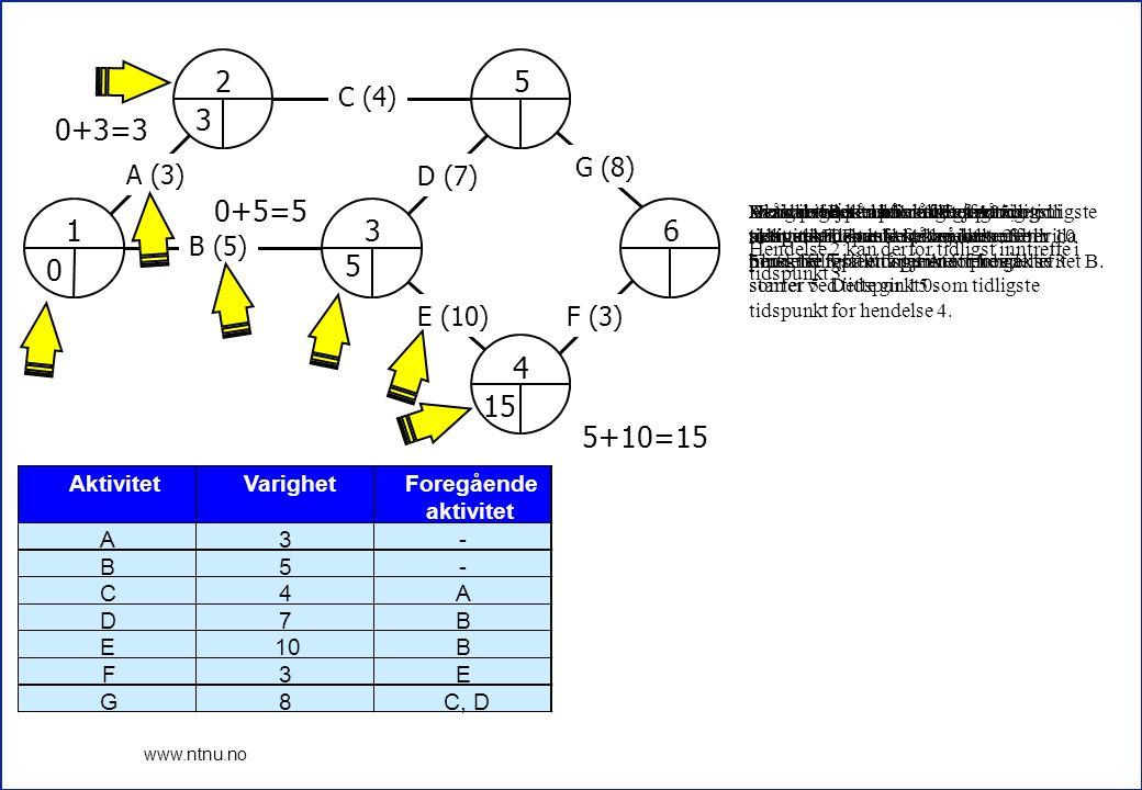 1 2 3 4 5 6 3 0+3=3 0+5=5 5 15 5+10=15 A (3) B (5) C (4) D (7) E (10)