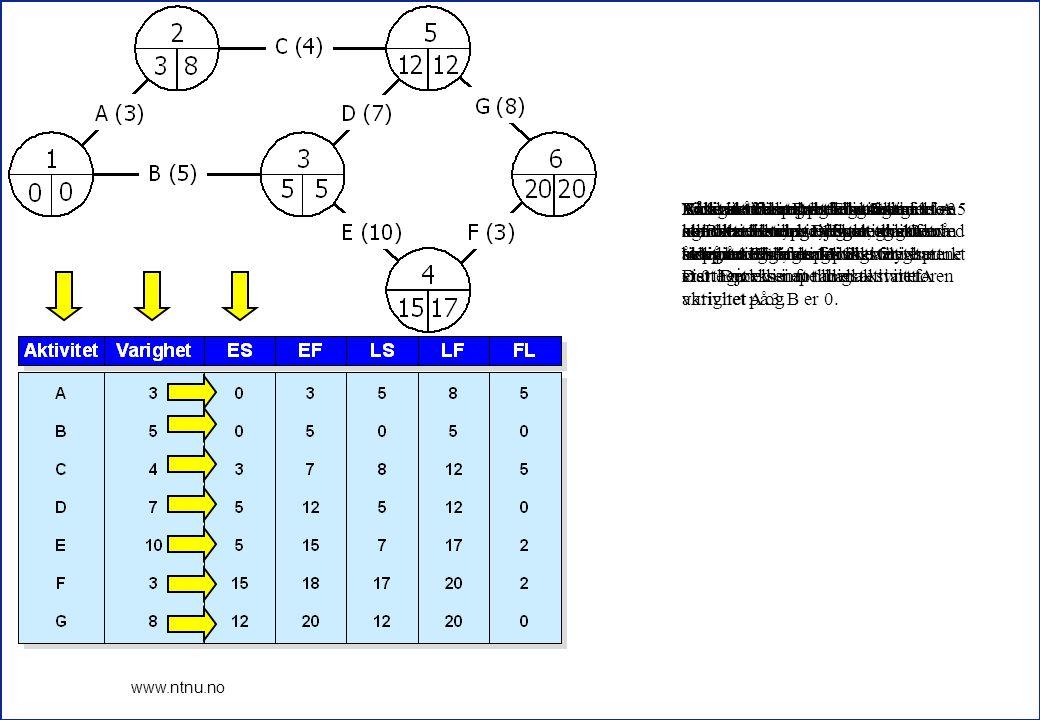 Både aktivitet D og E har hendelse 3 som starthendelse, hvor tidligste tidspunkt er 5.