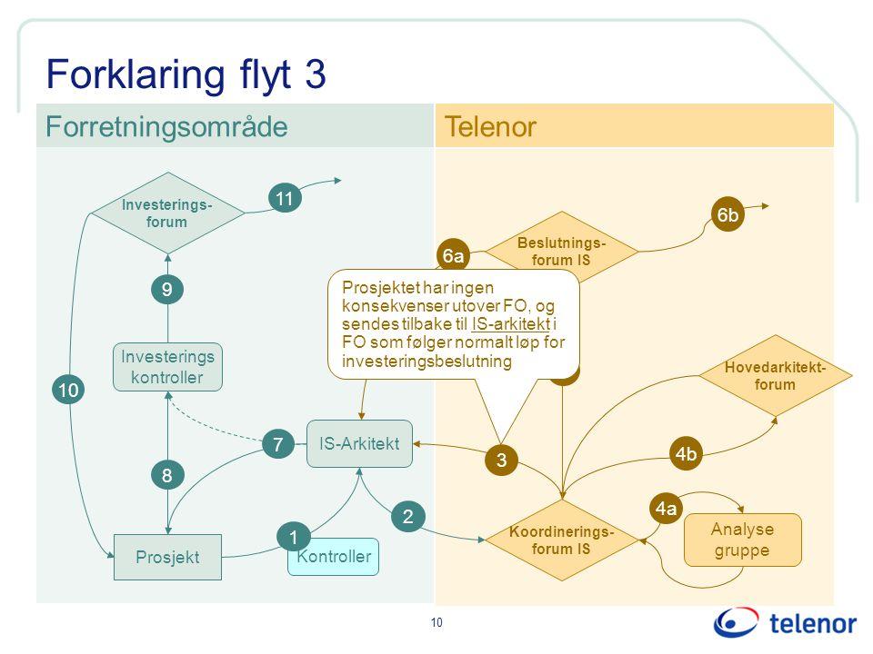Forklaring flyt 3 Forretningsområde Telenor 11 6b 6a 9 5 10 7 4b 3 8