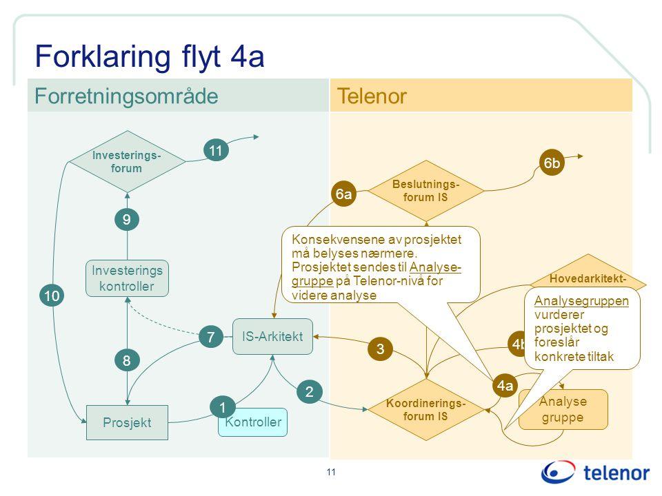 Forklaring flyt 4a Forretningsområde Telenor 11 6b 6a 9 5 10 7 4b 3 8