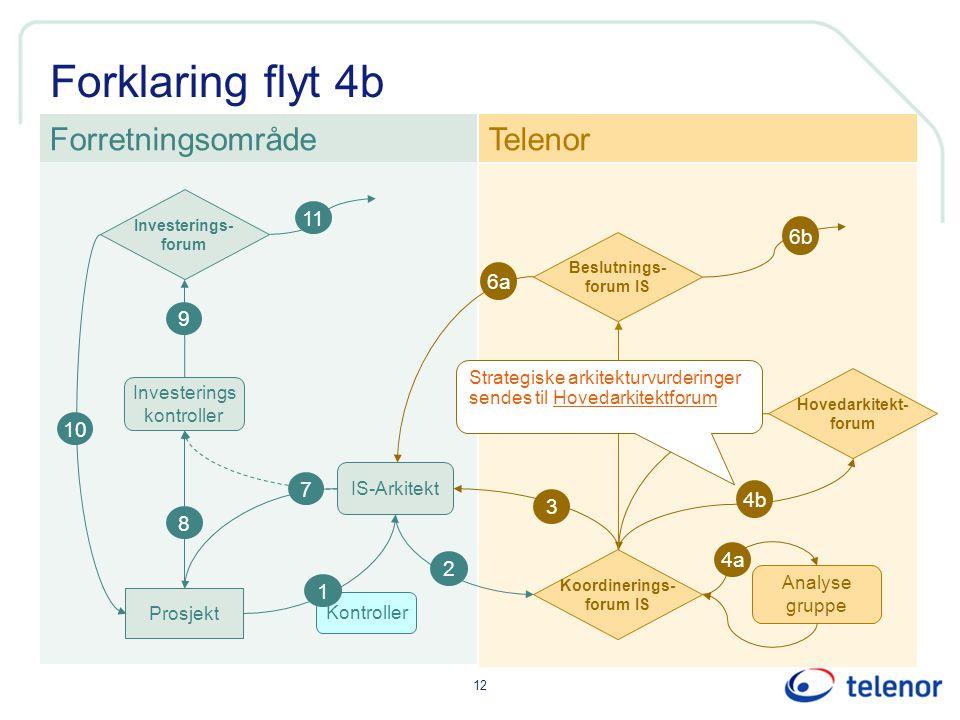 Forklaring flyt 4b Forretningsområde Telenor 11 6b 6a 9 5 10 7 4b 3 8