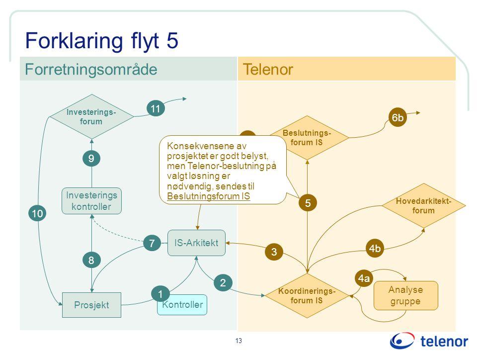 Forklaring flyt 5 Forretningsområde Telenor 11 6b 6 9 5 10 7 4b 3 8 4a