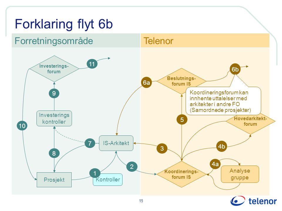 Forklaring flyt 6b Forretningsområde Telenor 11 6b 6a 9 5 10 7 4b 3 8