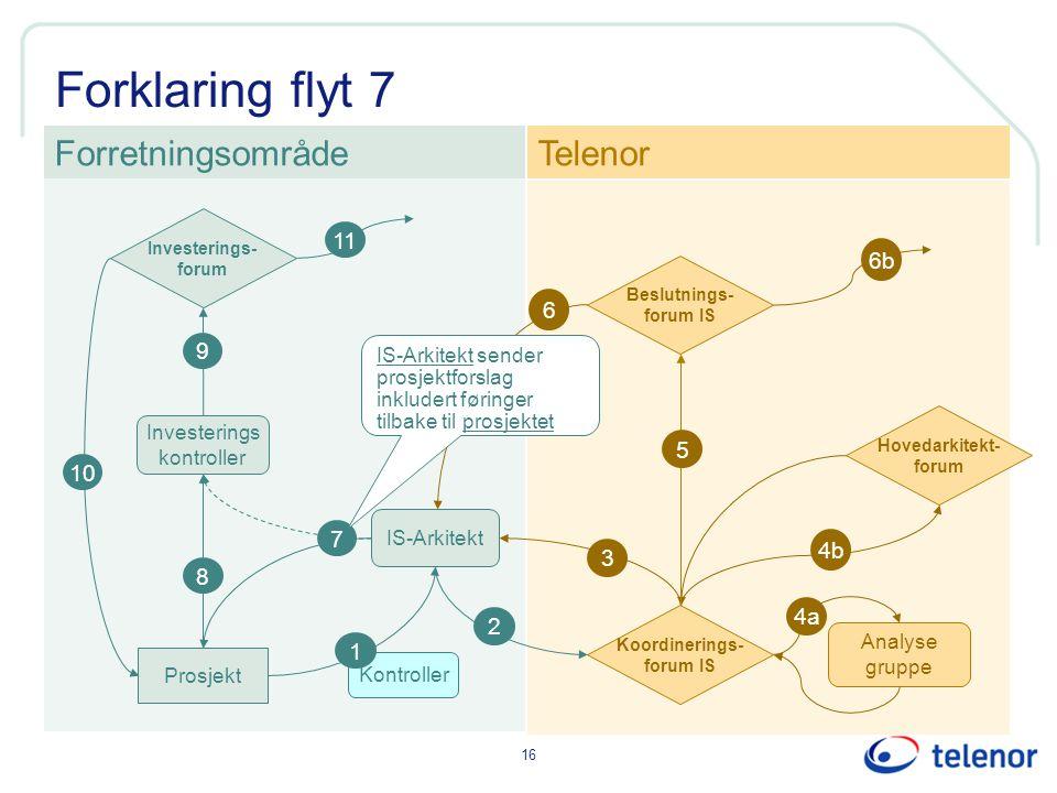 Forklaring flyt 7 Forretningsområde Telenor 11 6b 6 9 5 10 7 4b 3 8 4a