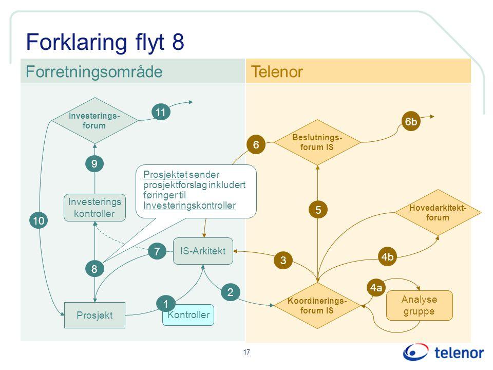 Forklaring flyt 8 Forretningsområde Telenor 11 6b 6 9 5 10 7 4b 3 8 4a