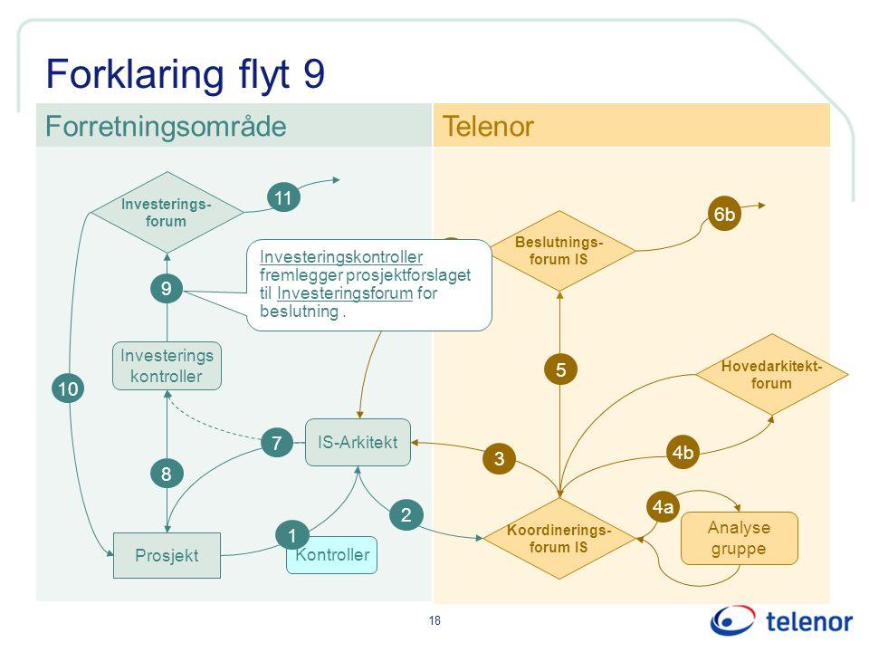 Forklaring flyt 9 Forretningsområde Telenor 11 6b 6 9 5 10 7 4b 3 8 4a