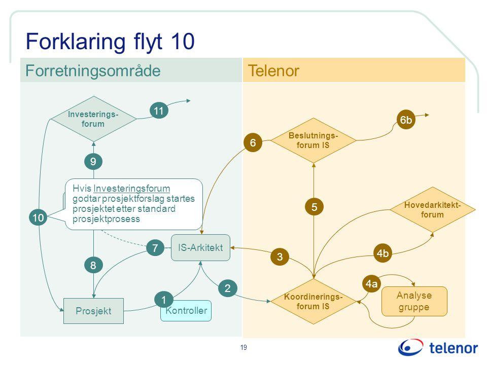 Forklaring flyt 10 Forretningsområde Telenor 11 6b 6 9 5 10 7 4b 3 8