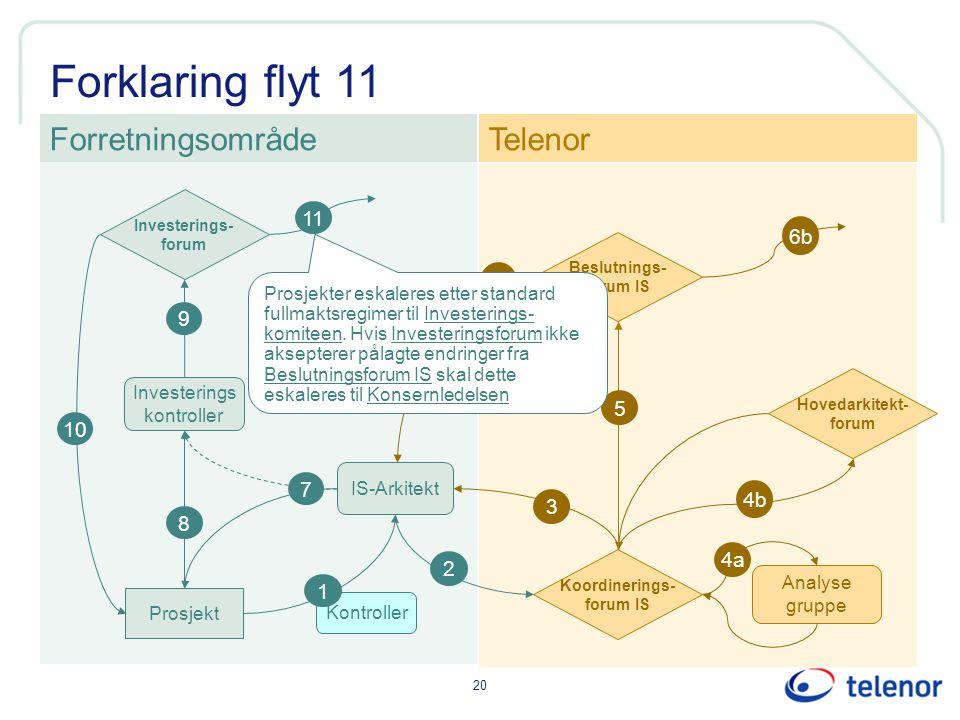 Forklaring flyt 11 Forretningsområde Telenor 11 6b 6 9 5 10 7 4b 3 8