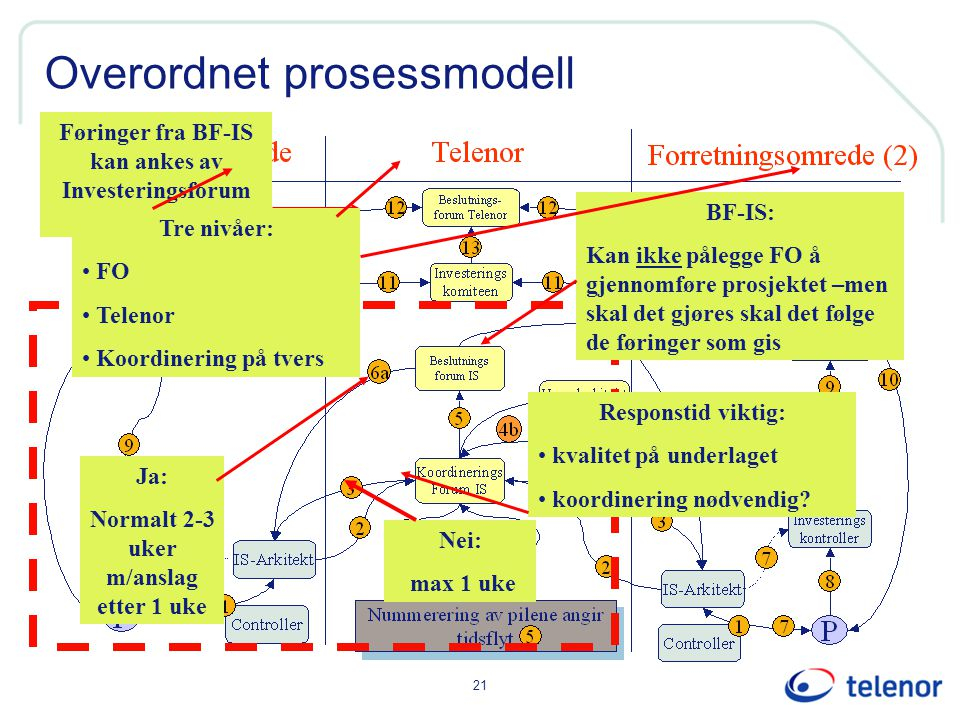 Overordnet prosessmodell