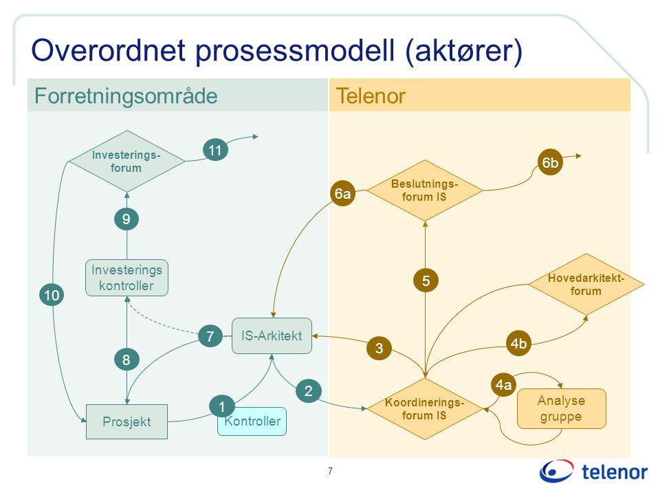 Overordnet prosessmodell (aktører)