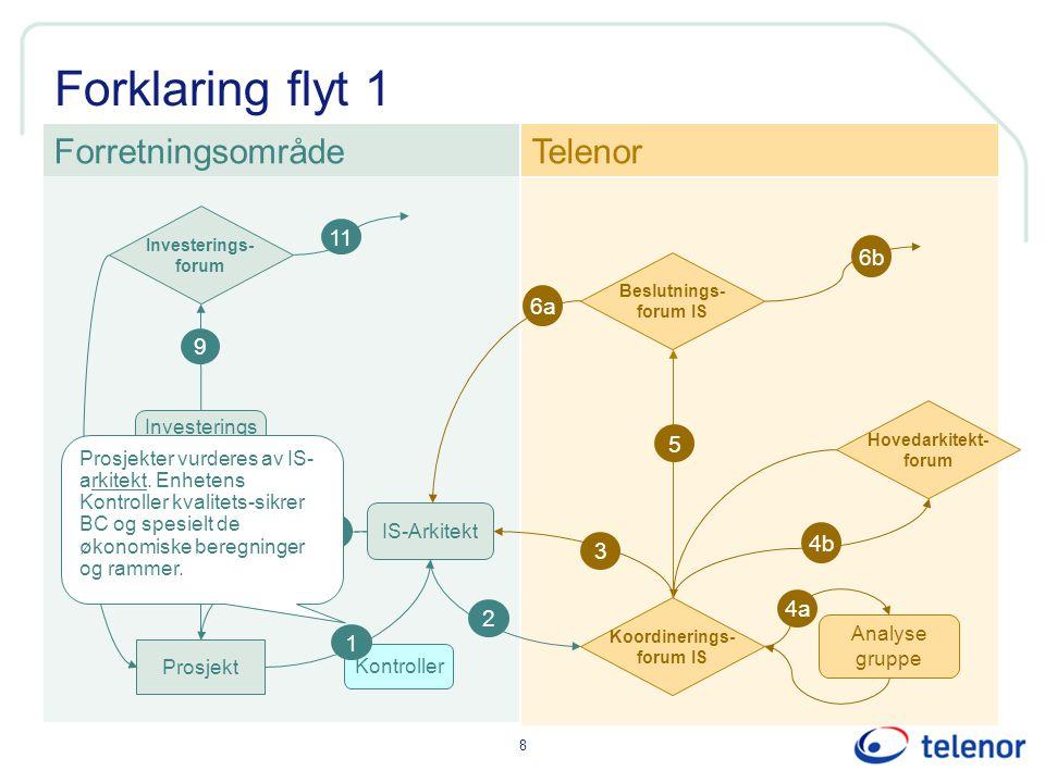 Forklaring flyt 1 Forretningsområde Telenor 11 6b 6a 9 5 10 7 4b 3 8
