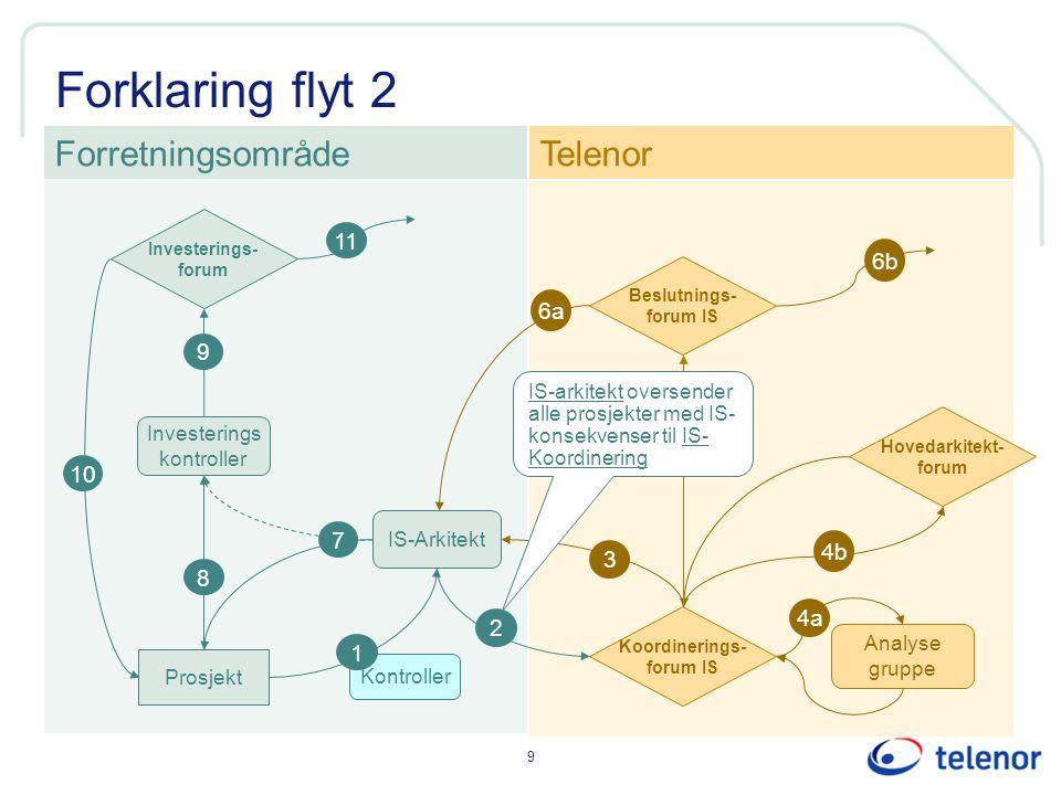 Forklaring flyt 2 Forretningsområde Telenor 11 6b 6a 9 5 10 7 4b 3 8