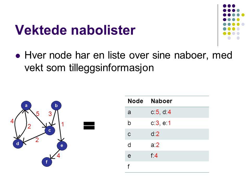Vektede nabolister Hver node har en liste over sine naboer, med vekt som tilleggsinformasjon. Node.