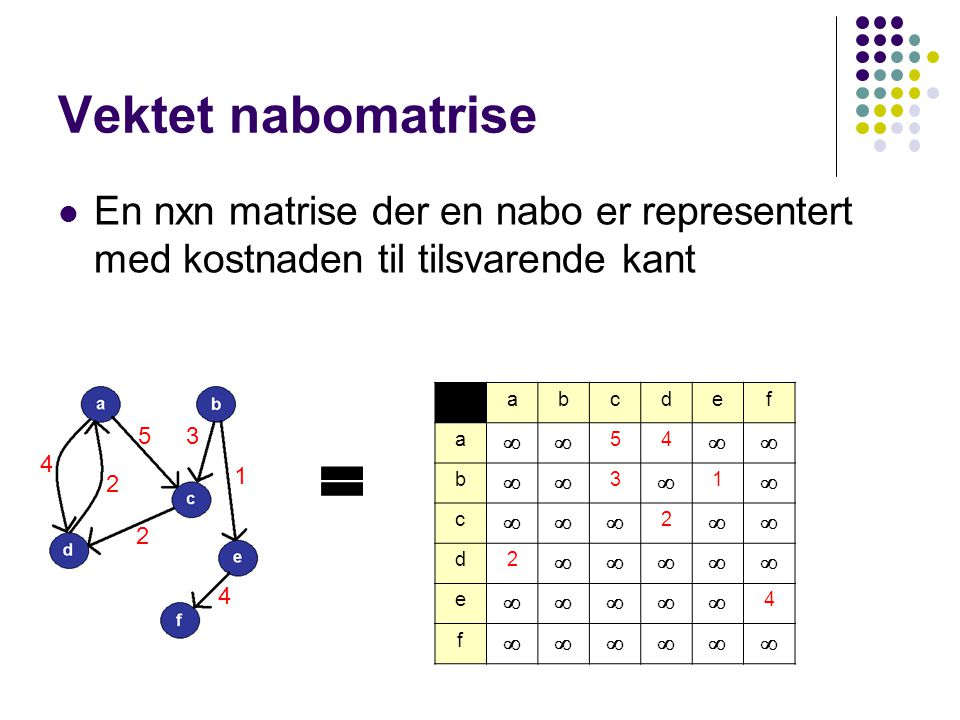 Vektet nabomatrise En nxn matrise der en nabo er representert med kostnaden til tilsvarende kant. a.