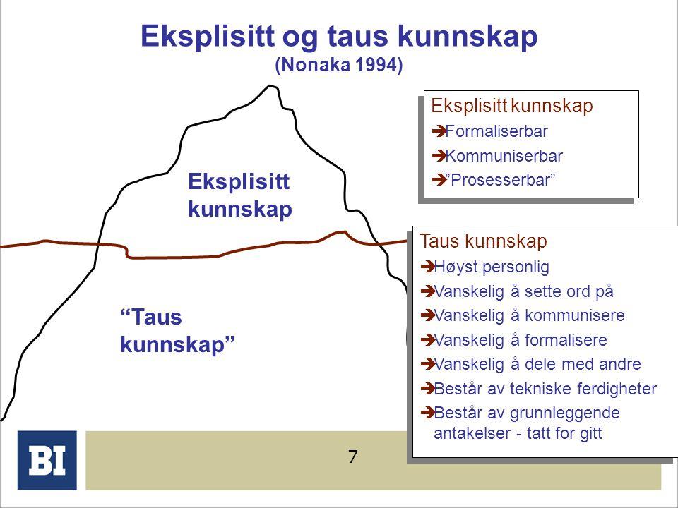 Eksplisitt og taus kunnskap (Nonaka 1994)