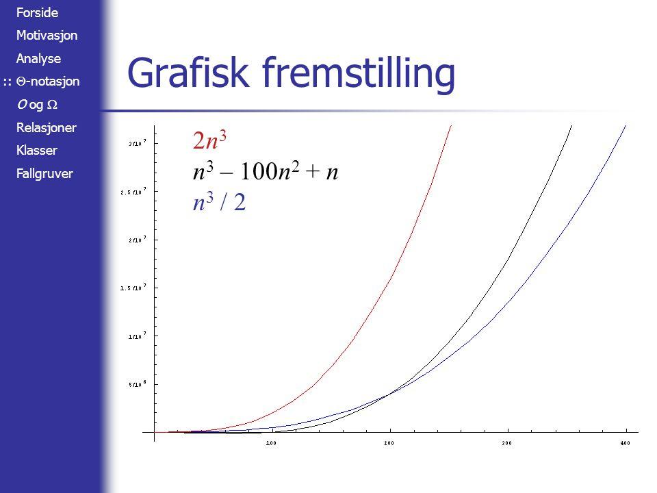 Grafisk fremstilling 2n3 n3 – 100n2 + n n3 / 2 ::