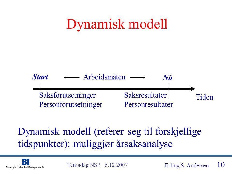 Dynamisk modell Start. Arbeidsmåten. Nå. Saksforutsetninger. Personforutsetninger. Saksresultater Personresultater.
