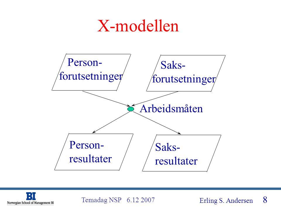 X-modellen Person- Saks- forutsetninger forutsetninger Arbeidsmåten