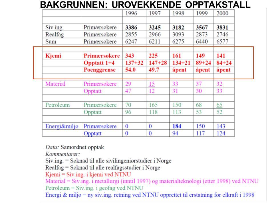 BAKGRUNNEN: UROVEKKENDE OPPTAKSTALL