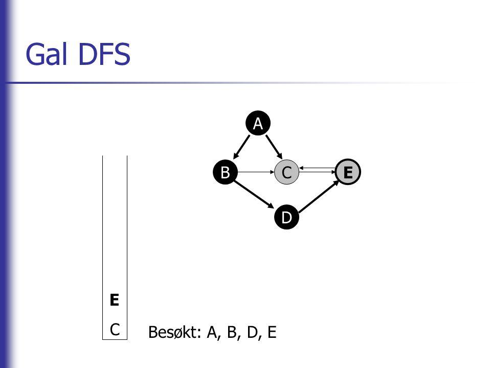 Gal DFS E C A B C E D Besøkt: A, B, D, E
