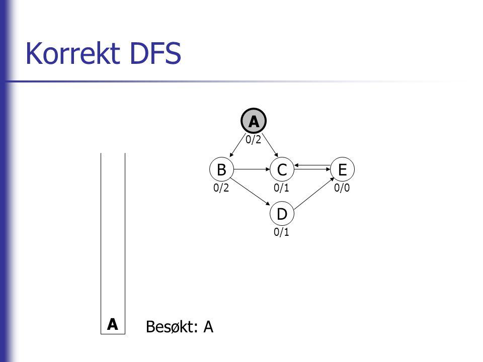 Korrekt DFS A A 0/2 0/1 0/0 B C E D Besøkt: A
