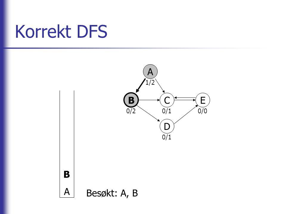 Korrekt DFS B A A 0/2 1/2 0/1 0/0 B C E D Besøkt: A, B